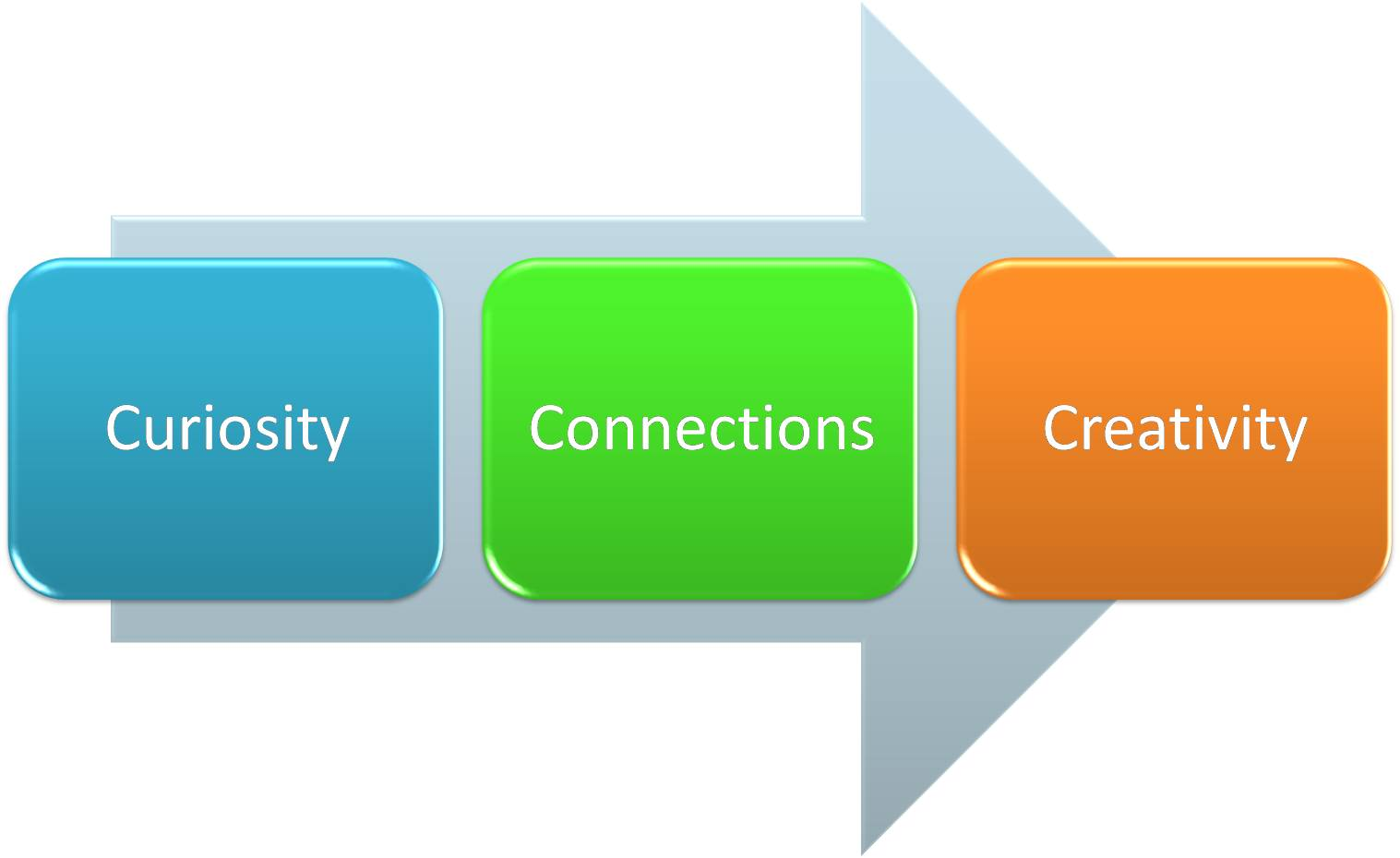 The creativity lifecycle