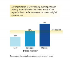 Fig.3 : Distributed Leadership and Digital Maturity