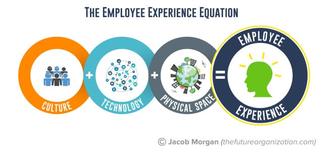 Book Review: The Employee Experience Advantage by Jacob Morgan 1