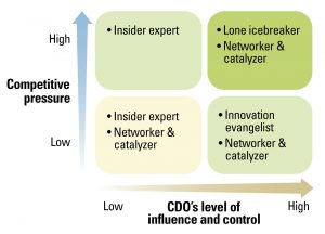 Fig. 2: Effective Digital Executives in Different Work and External Contexts