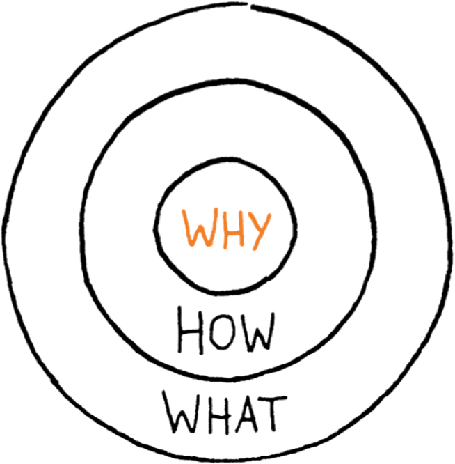 Book Review: Start with Why by Simon Sinek 1
