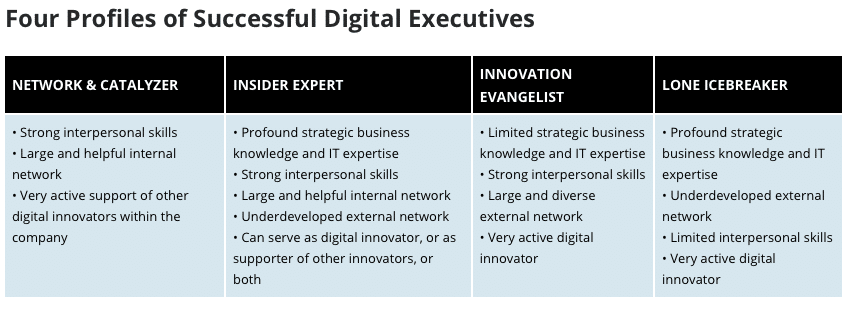 Fig. 1: Four Profiles of Successful Digital Executives