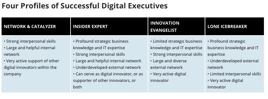 Fig. 1: Four Profiles of Successful Digital Executives