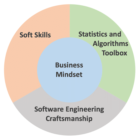 Design your Data Organisation 4