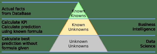 Fig.1 - Database, Business Intelligence, Data Science. Source: Maxim Scherbak