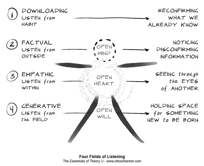 The Four Fields of Listening. Source: Otto Scharmer