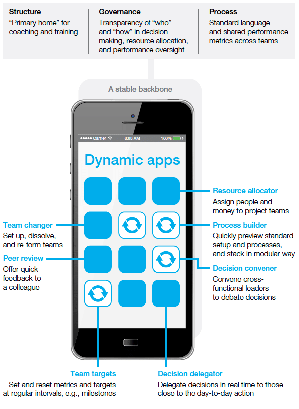 Agility and the smartphone: an analogy. Source: McKinsey on Organisation