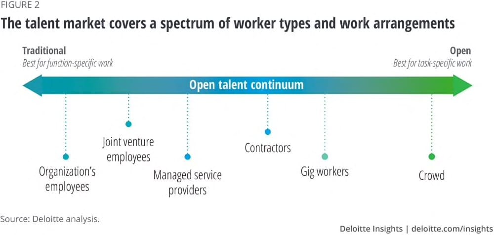 Fig.2: Talent Continuum