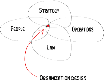 Fig.1: Organisation Design, Source: Nicolay Worren