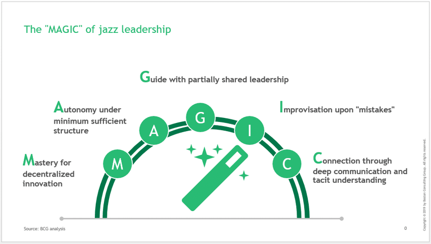 Fig.1: The MAGIC of Jazz Leadership. Source: World Economic Forum