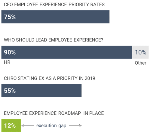 Employee Experience Key Trends 1