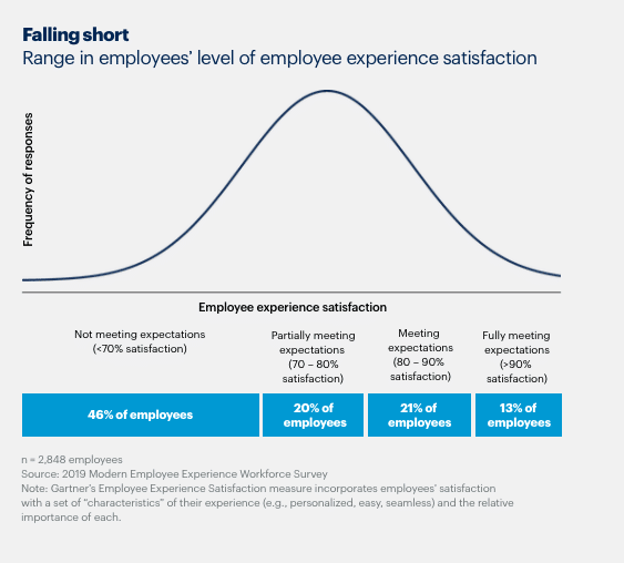 Fig. 5: Employee Experience Satisfaction Curve. Source: 2019 Modern Employee Experience Workforce Survey.
