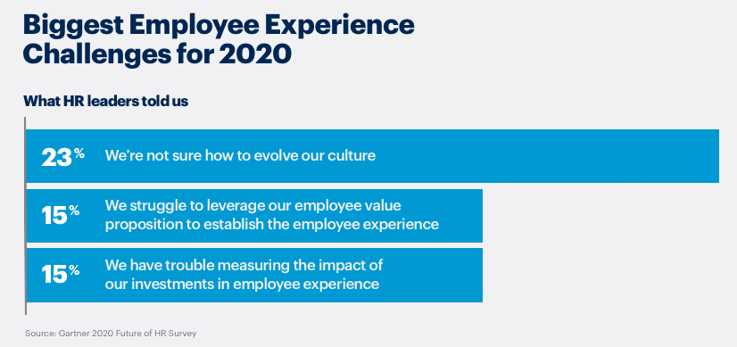 Fig. 6: Biggest Employee Experience Challenge 2020: Source: Gartner 2020 Future of HR Survey