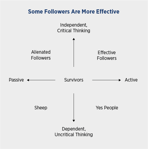 Followership and Leadership: Some Followers are more effective.