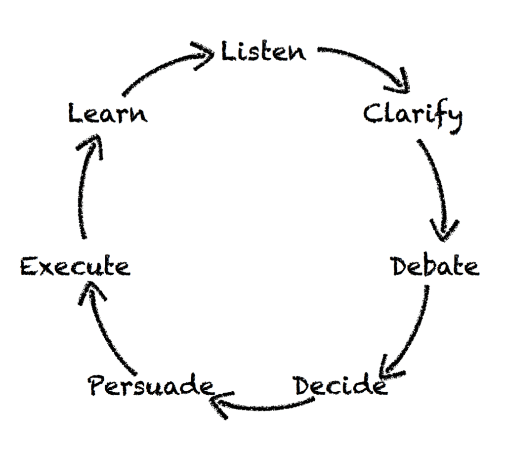 Fig. 4: Get Stuff Done Wheel. Source: Kim Scott, Radical Candor