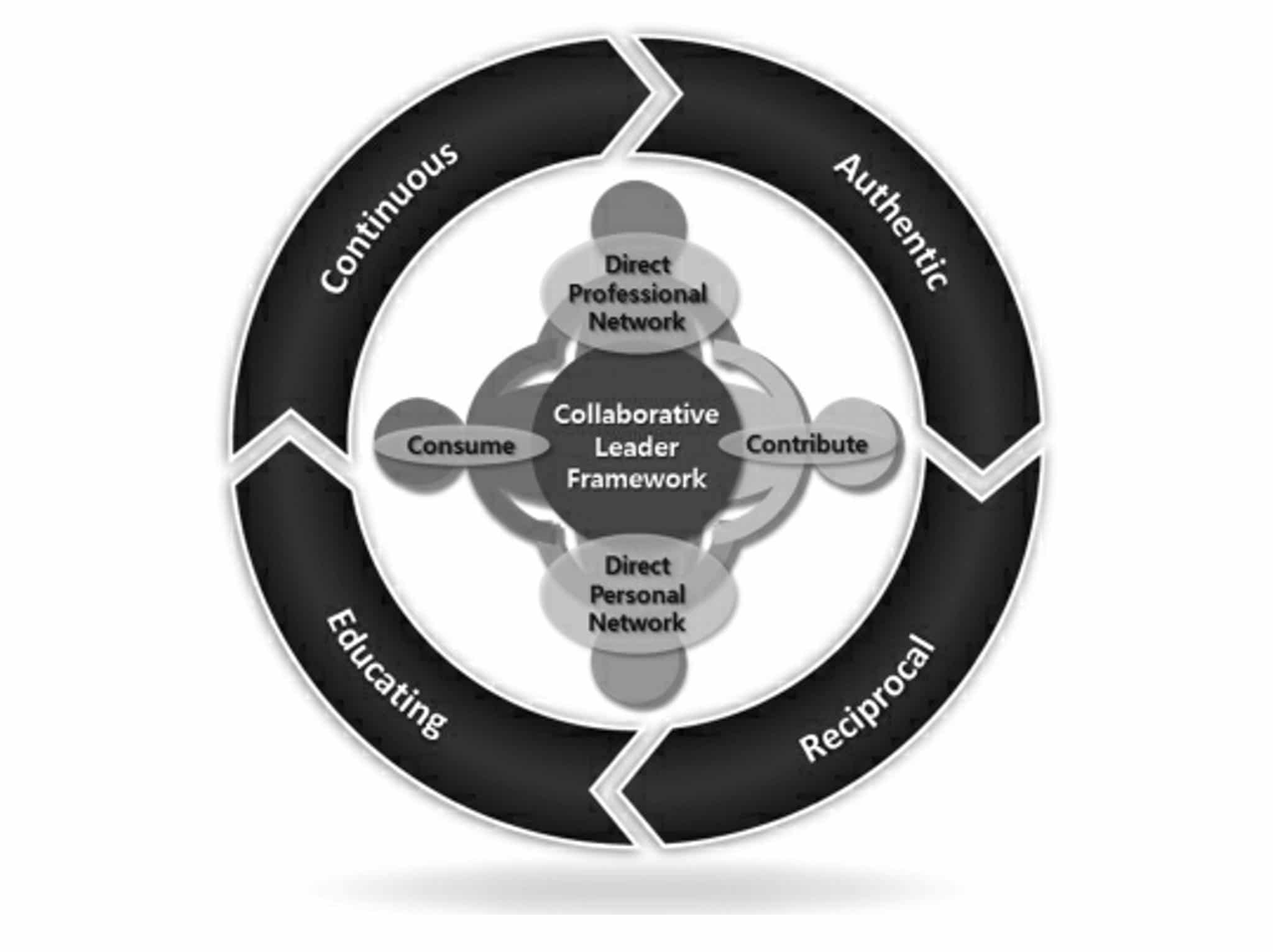 Fig. 3: The Participative Leader Framework. Source: Dan Pontefract, Flat Army