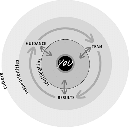 Fig.1: The Management Cycle. Source: Kim Scott, Radical Candor