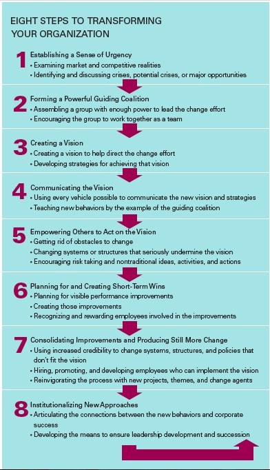 Fig.1: Kotter's Eight Steps Process for Leading Change