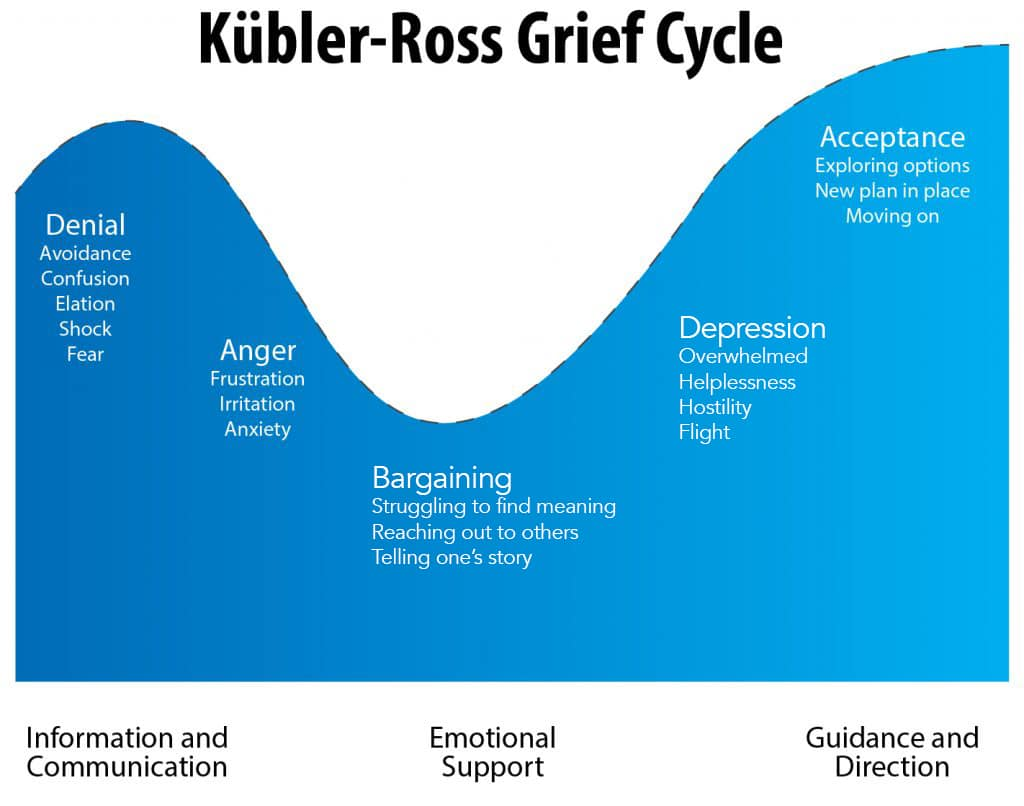 Fig.1: The Kübler-Ross Change Curve. Source: Psycom