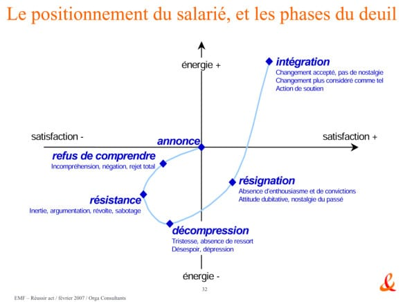 Fig.2: The original slide used in the France Telecom Training. Source: OverBlog