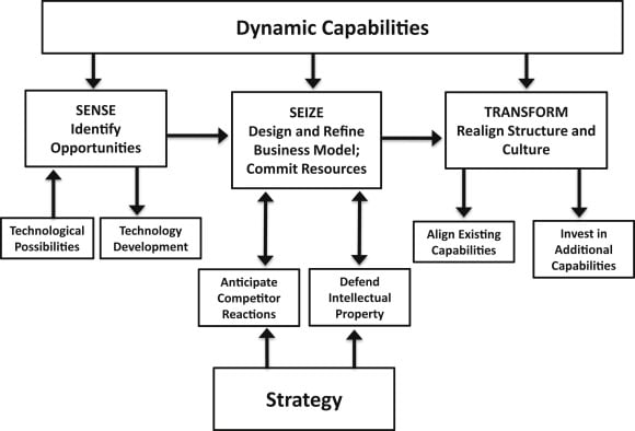 Fig.8: Simplified schema of dynamic capabilities, business models, and strategy. (Teece, 2018)