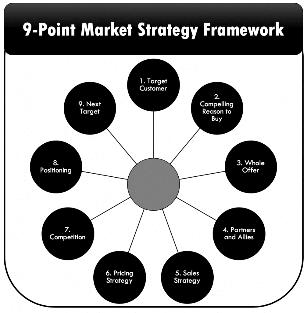 Fig.6: Geoffrey Moore's '9-Point Market Strategy Framework' (Moore, 2011)