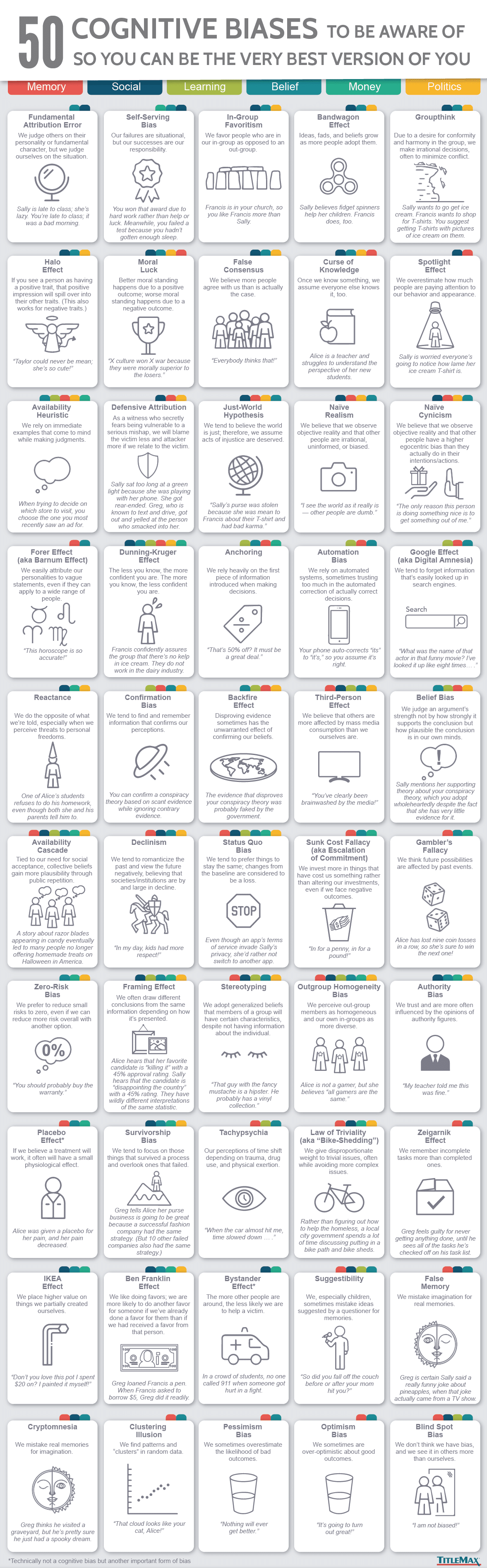 Infographic 50 Cognitive Biases to bee aware of. Source: TitleMax