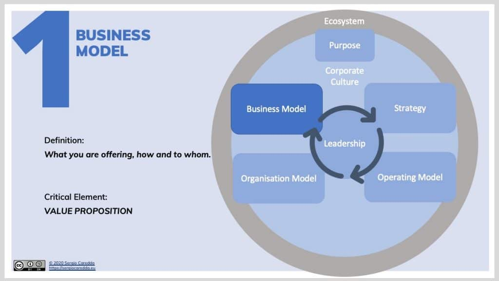 1. Business Model Definition