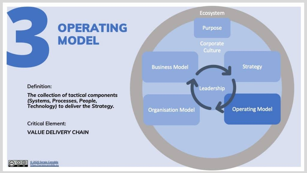 3. Operating Model | Organisation Evolution Framework