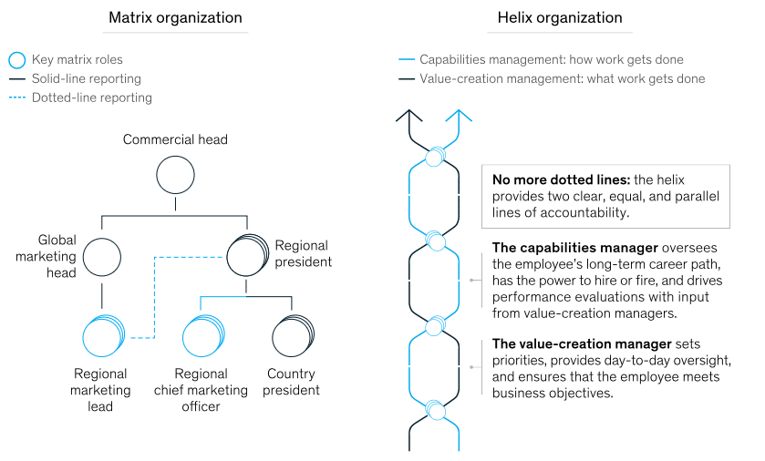 Fig. 7: The Helix Organisation. Source: McKinsey (De Smet, Kleinman and Weerda, 2019)