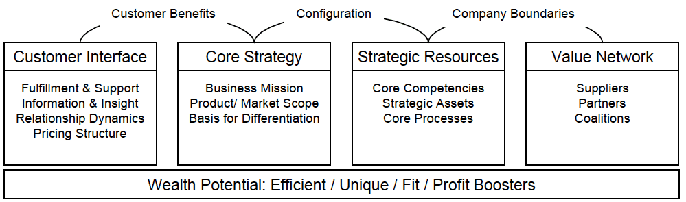 Fig. 2: Gary Hamel: Components of a Business Model. (Hamel 2000).