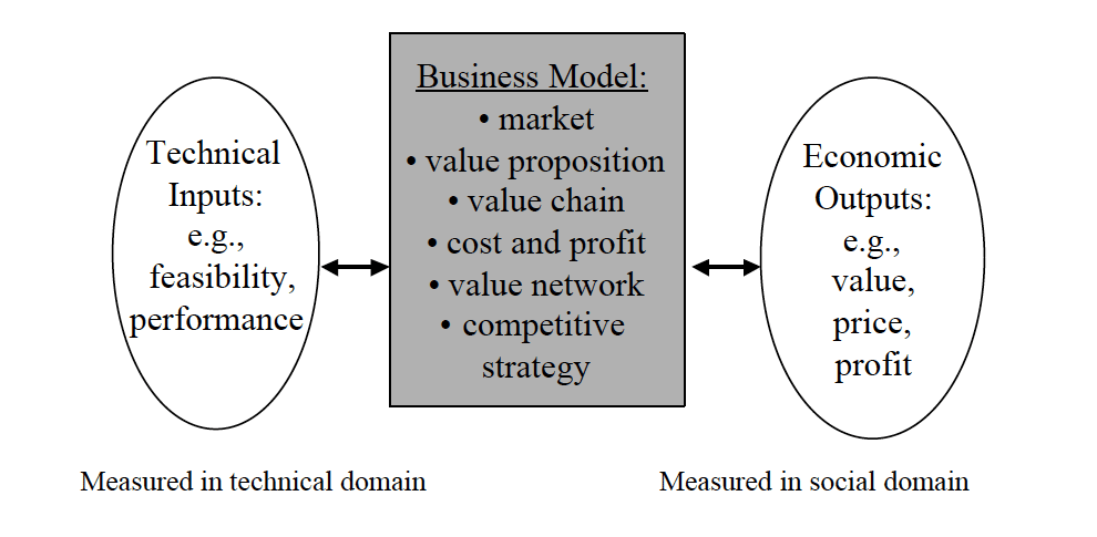 Fig.3: The Business Model Mediates Between the Technical and Economic Domains (Chesbrough and Rosenbloom, 2002)