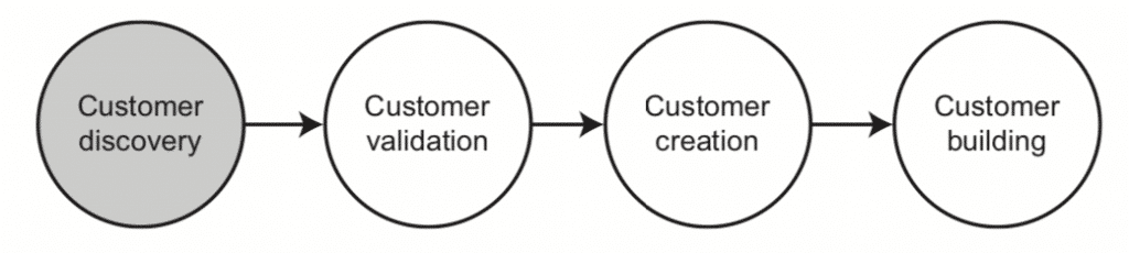 Fig.11:Customer development – Phase 1: Customer discovery (Blank, 2005)