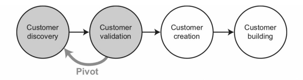 Fig.12: Customer development – The pivot (Osterwalder and Pigneur, 2011).