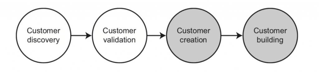 Fig.13: Customer development – Company building (Osterwalder and Pigneur, 2011).
