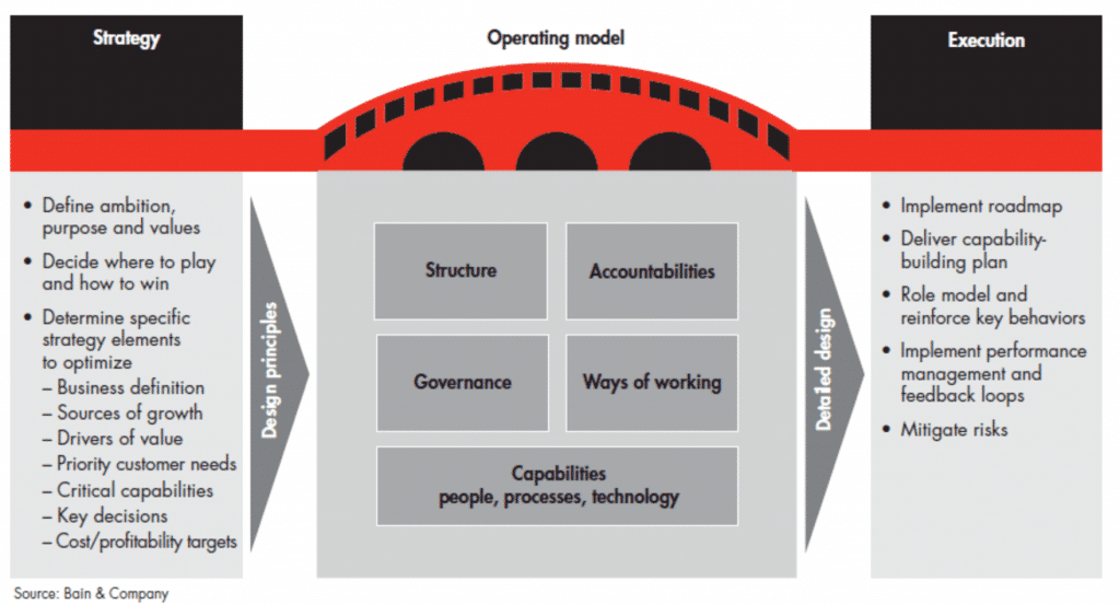 Fig.14: Operating Models Components According to Bain. Source: Bain (Blenko, Garton and Mottura, 2014)