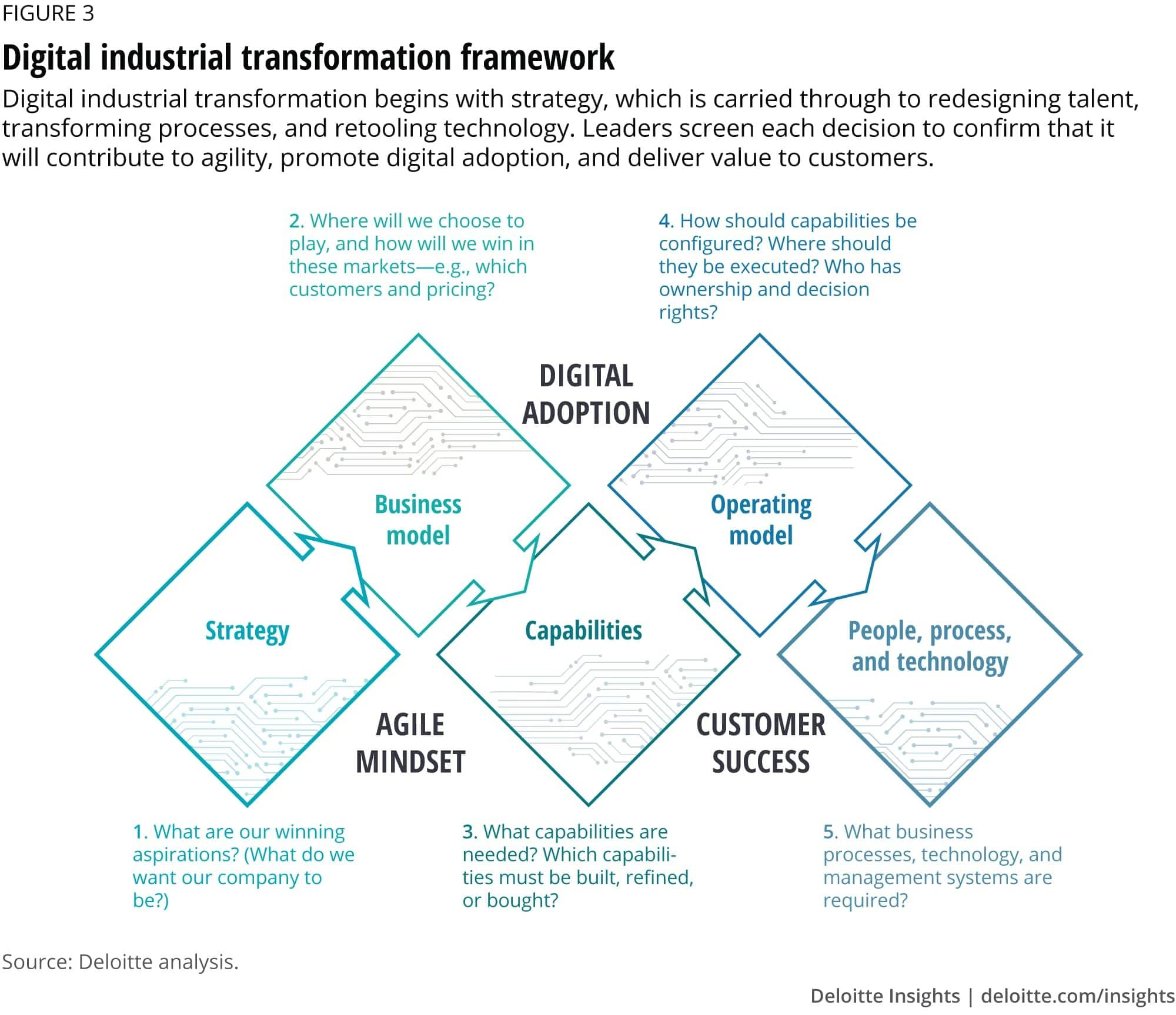 Fig.1: Deloitte Digital Industrial Transformation Framework. (source: Architecting an Operating Model)