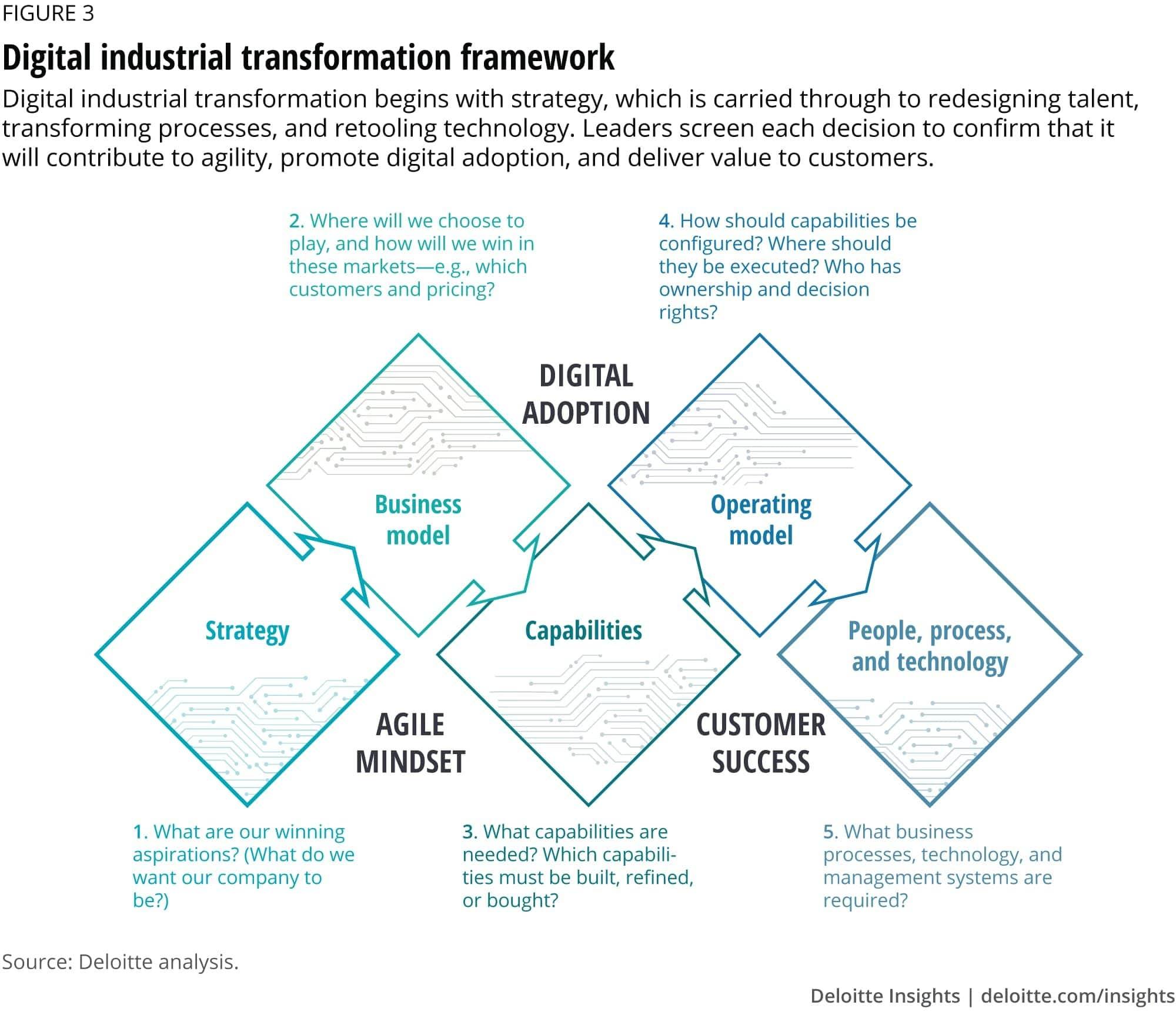 Fig.1: Deloitte Digital Industrial Transformation Framework. (source: Architecting an Operating Model)