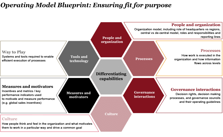 Fig. 21: Operating Model Blueprint by PWC (PricewaterhouseCoopers, n.d.)