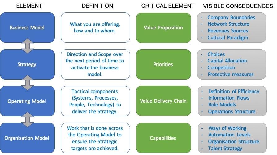 Fig. 1: Organisation Evolution: Organisation Building Blocks, Definitions and Elements.