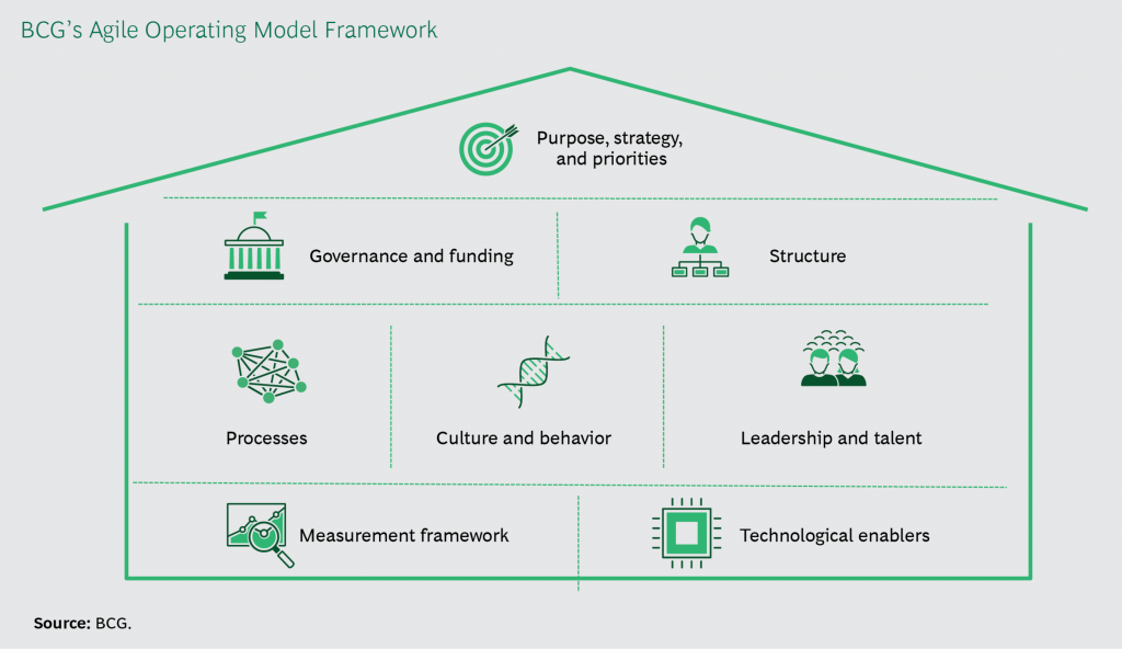 Fig.15: BCG Agile Operating Framework (Carrasco, Geluk and Peters, 2018)