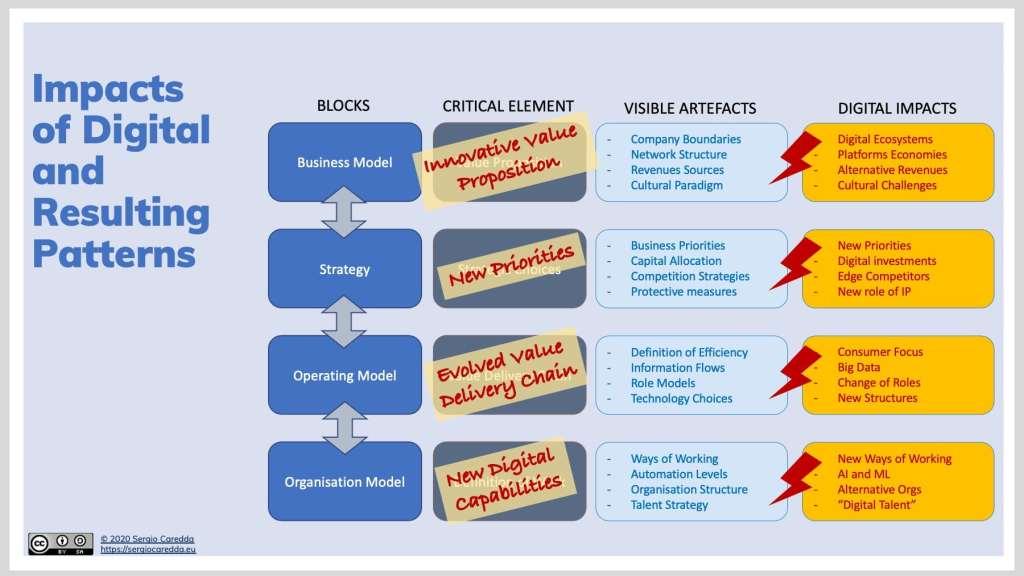 Fig.3: Organisation Evolution Framework - Impacts of Digital