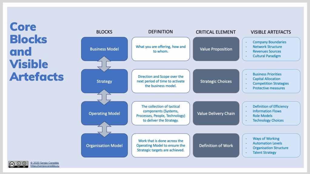 Fig.2: Organisation Evolution Framework - Visible Artefacts