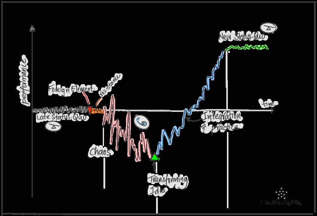Fig.1: The Satir Change Model. Source: EvolveAgility