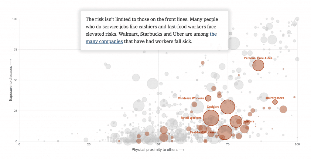 Fig.1: Risk and Exposure to Disease by Profession for Service Jobs. Source: New York Times.