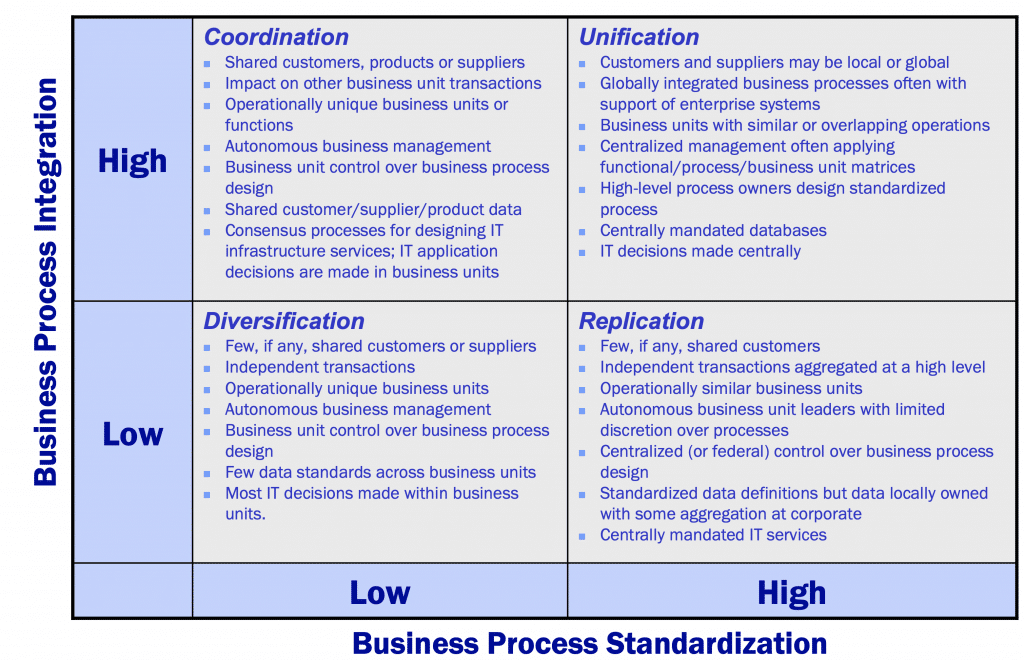 Fig.4: Characteristics of Four Operating Models by J. W. Ross. Source: Ross, 2005, page 3
