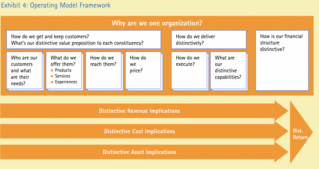 Fig.2: An Early Accenture Operating Model Framework (Linder and Cantrell, 2000)