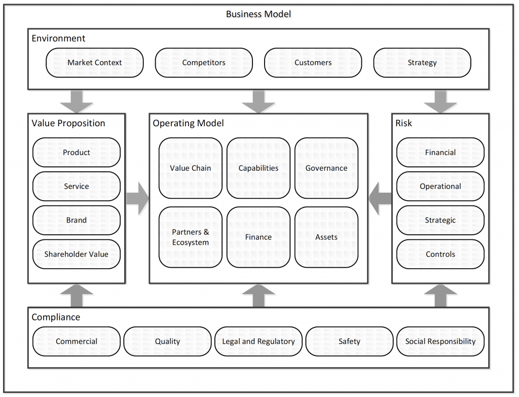 Fig. 6: The Open Group Business Reference Model. (Adams et al., 2014)