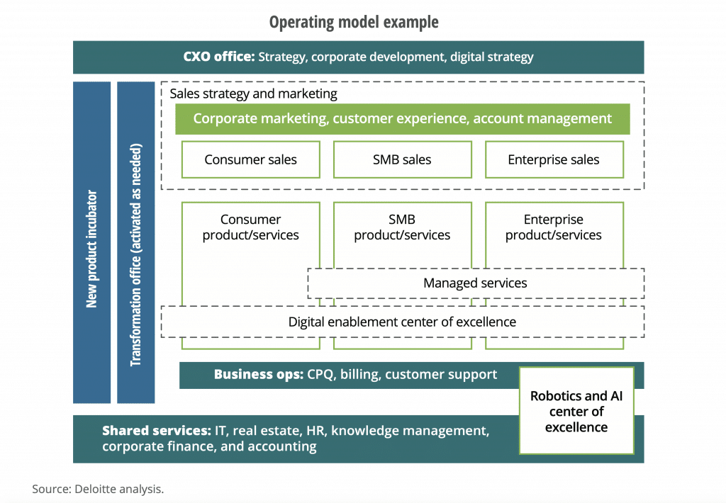 Fig.16: An Operating Model Example according to Deloitte. (Kwan, Schroeck and Kawamura, 2019)