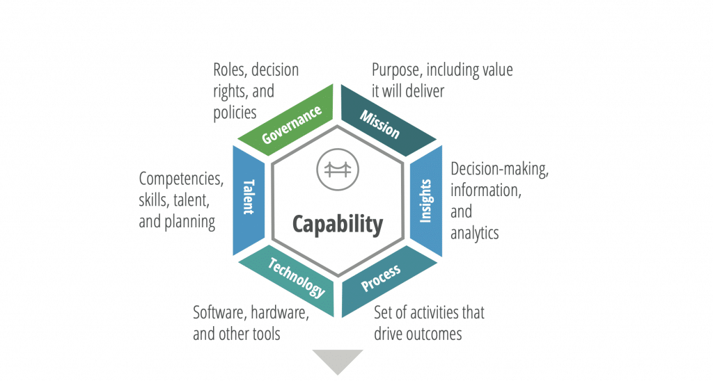 Fig.17: A capability map represents where an organization generates value. Source: Deloitte (Kwan, Schroeck and Kawamura, 2019)